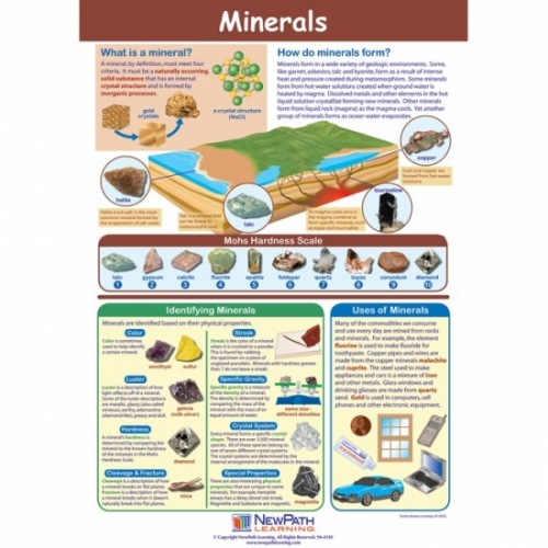 Mineral Formation Poster