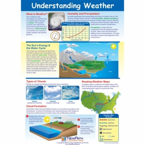 Understanding Weather Poster