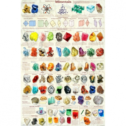 Introduction to Minerals Poster